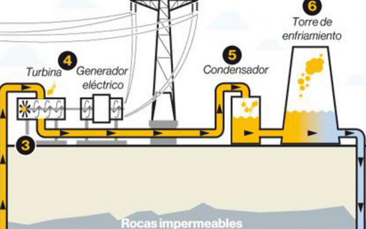 PROYECTOS ELÉCTRICOS EN CARPETA Y EN EJECUCIÓN - ECUADOR